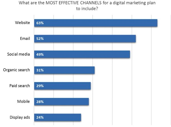 A1 The Most Effective Digital Channels to Include in 2017 Marketing Plans #GuruChats https://t.co/uInmjtE6yD