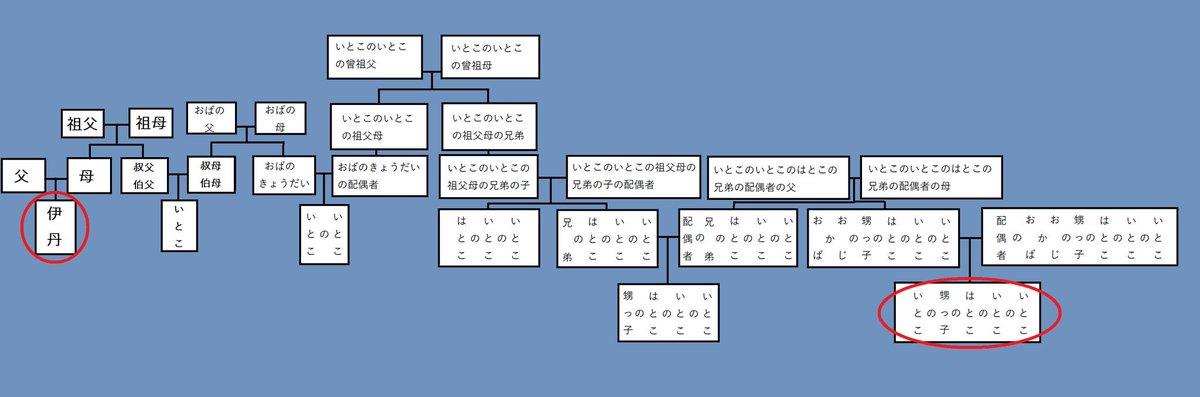 いとこ 家系図