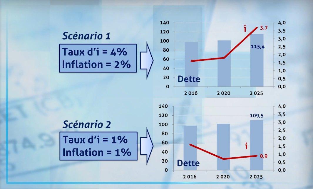 &quot;Remontée des #taux : inquiétudes, risques et menaces&quot; (par @OlivierPasset, via @XerfiCanal) ► http://www. xerficanal-economie.com/emission/Olivi er-Passet-Olivier-Passet-Remontee-des-taux-est-ce-vraiment-une-castastrophe--5866_3744447.html &nbsp; …  #dette #ZoneEuro <br>http://pic.twitter.com/7rB13OjUeR
