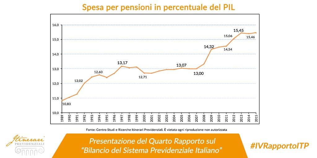 Il Prof. #GianniGeroldi  inizia con una riflessione sull'andamento della #spesa pensionistica in percentuale del PIL #IVRapportoITP