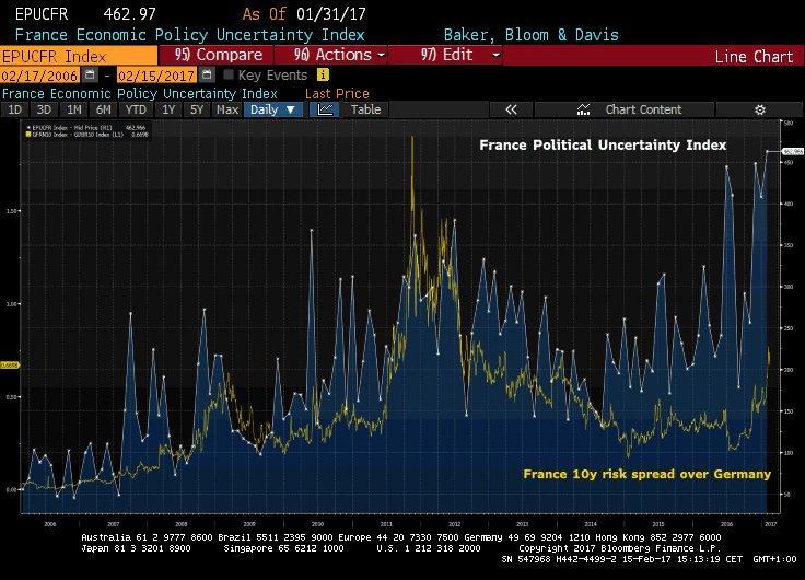 El miedo a Le Pen se descuenta en el mercado de deuda 2