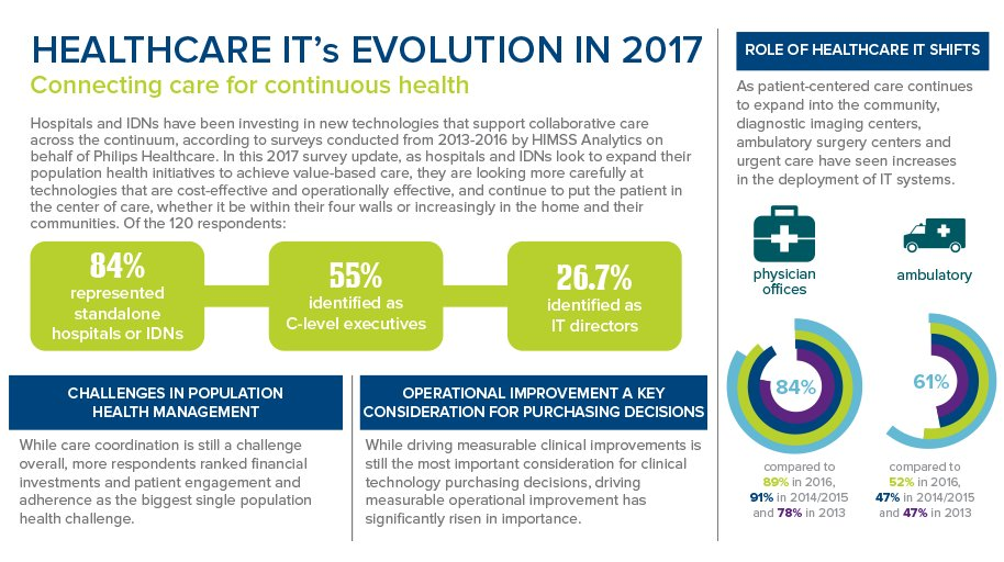 evolution of health care The evolution of the us healthcare system - research article from science and its times this encyclopedia article consists of approximately 7 pages of information.
