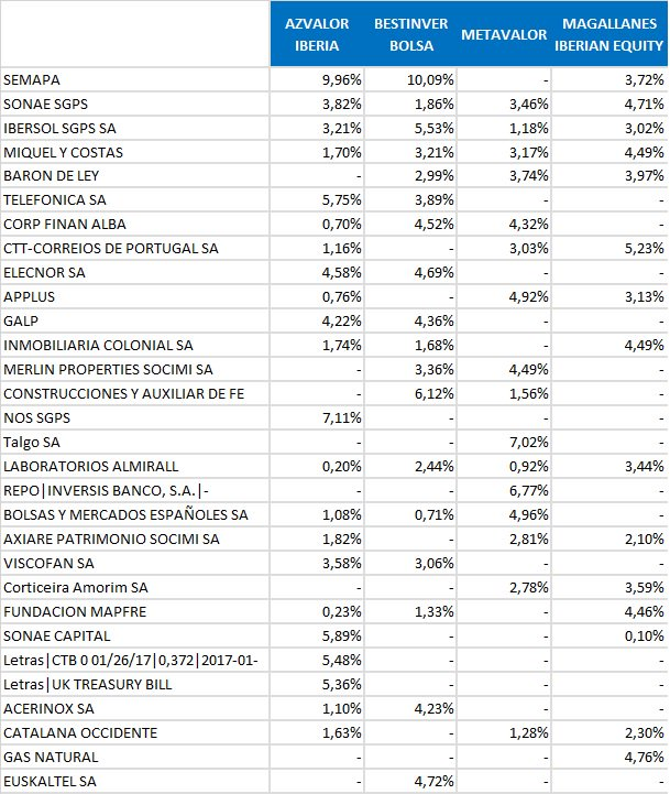 top 30 posiciones fondos value 2016