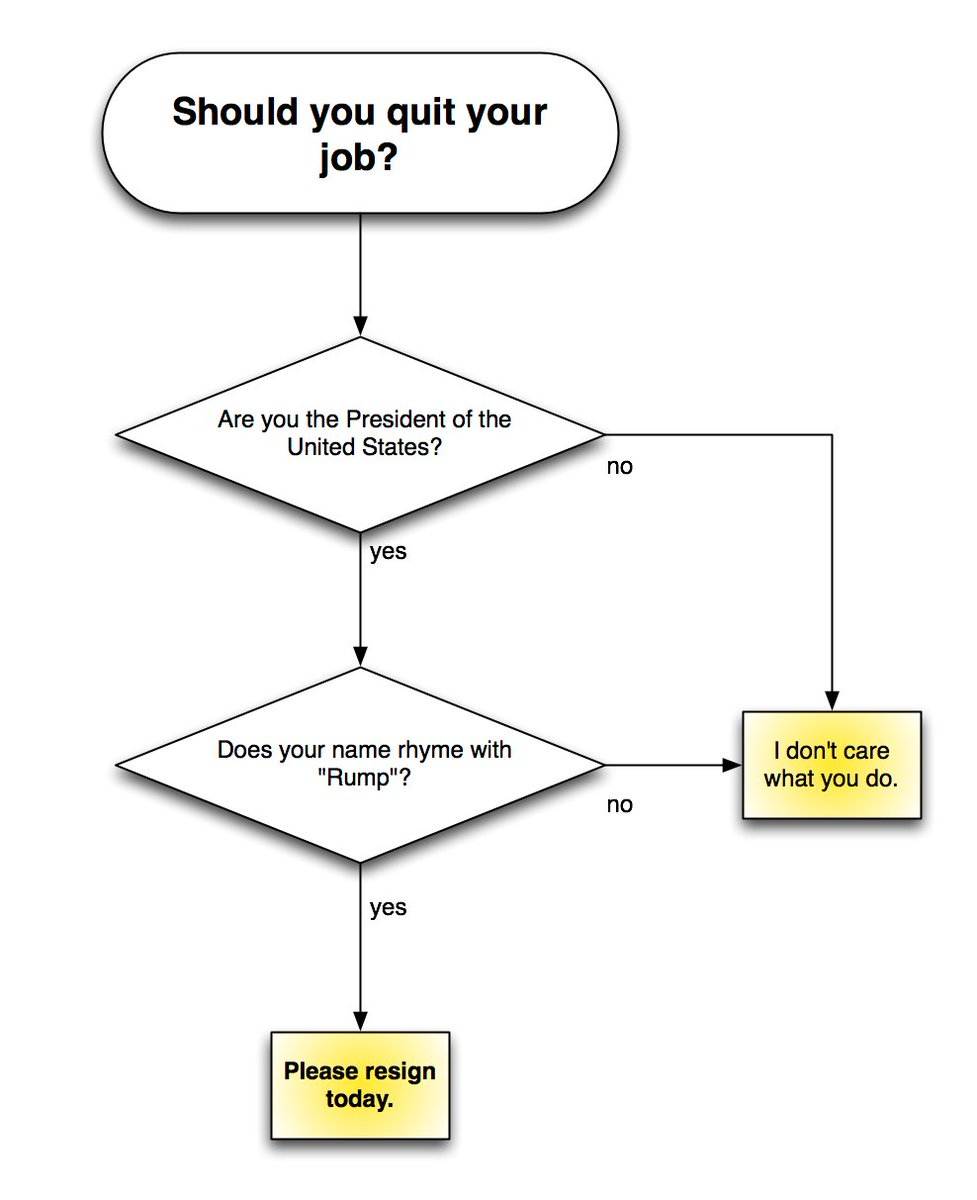Should you quit your job?  I made a flowchart to help answer this. https://t.co/lfsOzUqUd8