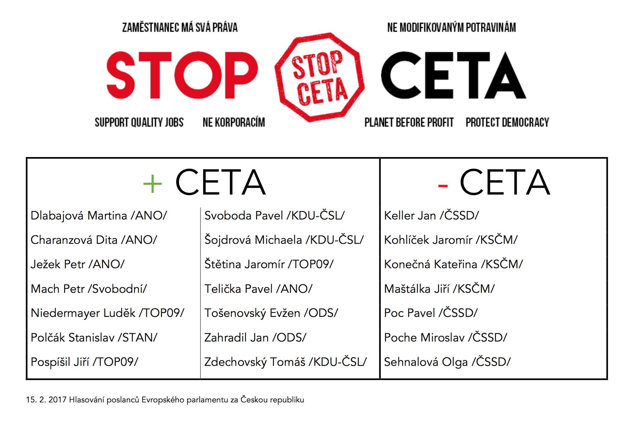 Hlasování českých europoslanců o smlouvě #CETA @eci_ttip @VttipCz @CT24zive @CTK_cz @CRozhlas https://t.co/AJ8kPCWduV