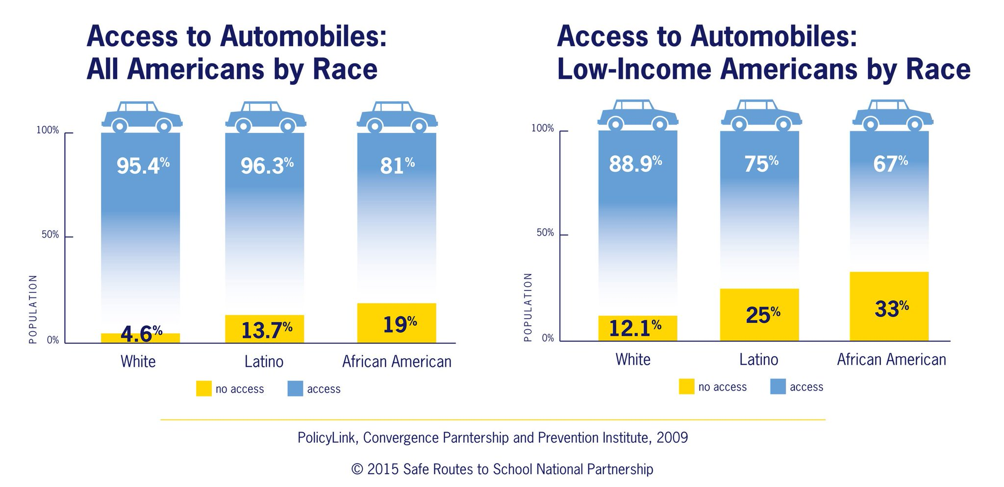 A1. Low-income & Black people are less likely to own a car & more likely to walk and bike, but in dangerous conditions #MoveEquity https://t.co/RAxJIAMWQL