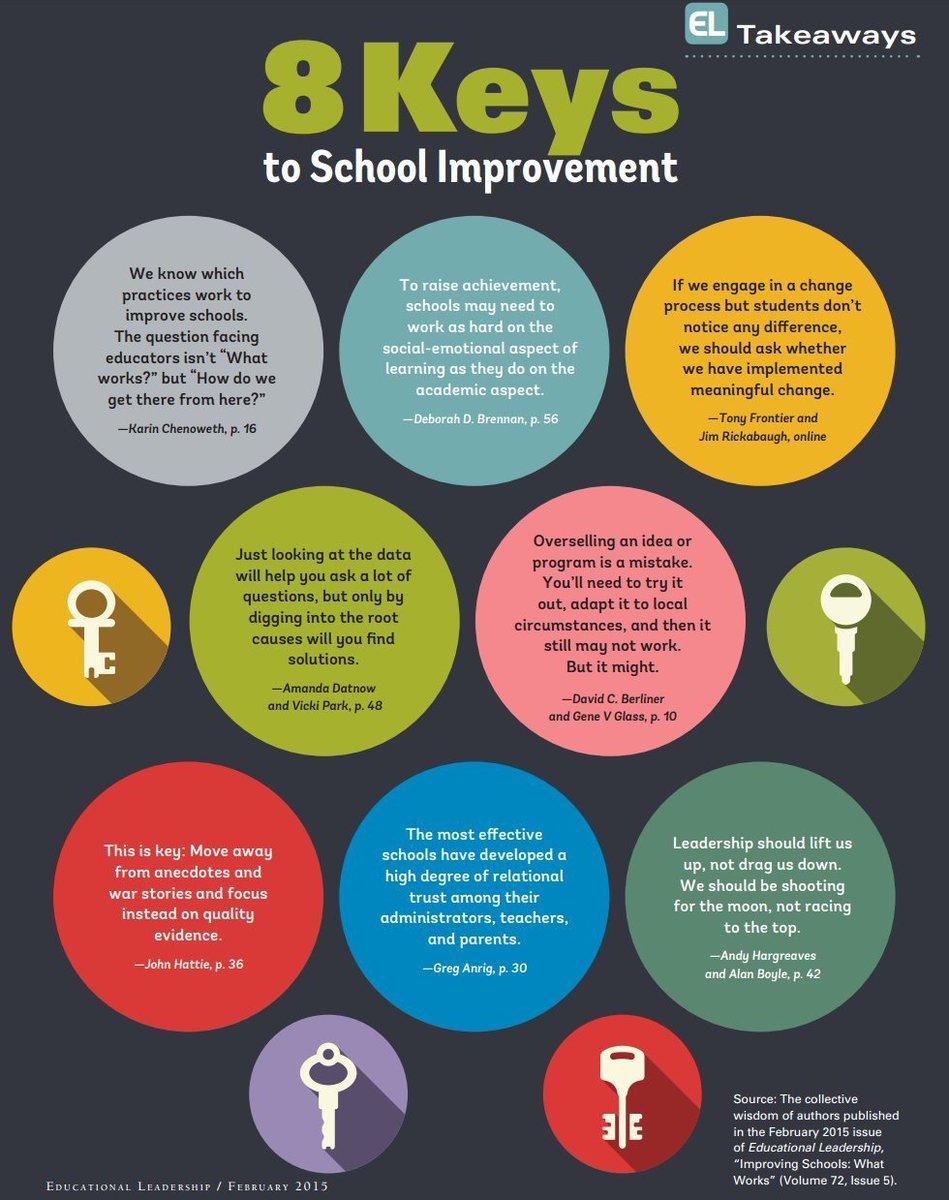 Great advice! The 8 Keys of School Improvement...  #sltchat #ukedchat #PrimaryRocks #teacher5aday #womenEd <br>http://pic.twitter.com/to9BssGnxr