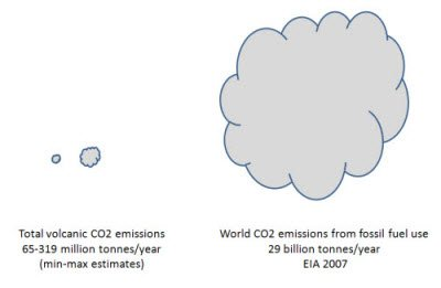 Mythbusting #climate fact: Humans emit 100 times more CO2 than volcanoes.  https:// skepticalscience.com/volcanoes-and- global-warming.htm &nbsp; … <br>http://pic.twitter.com/yUHcYpx7d7
