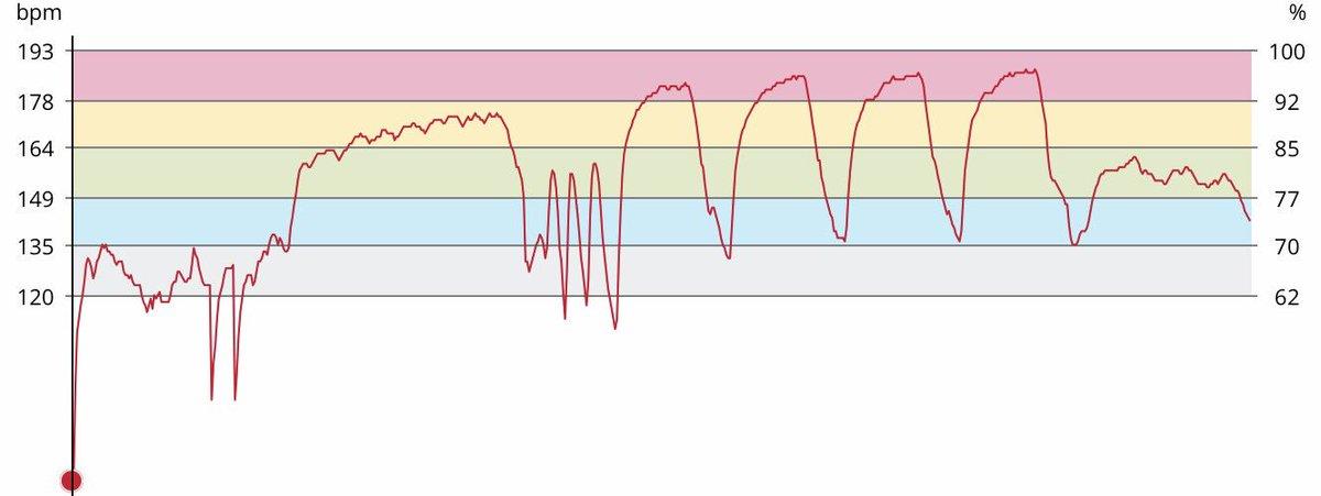 Enfin une belle courbe! 10&#39;+10&#39;15,2km/h+sprints50m+4*1000r=2&#39;+10&#39; #running #track #athle #polar @Polar_France<br>http://pic.twitter.com/sjjr33w7ey