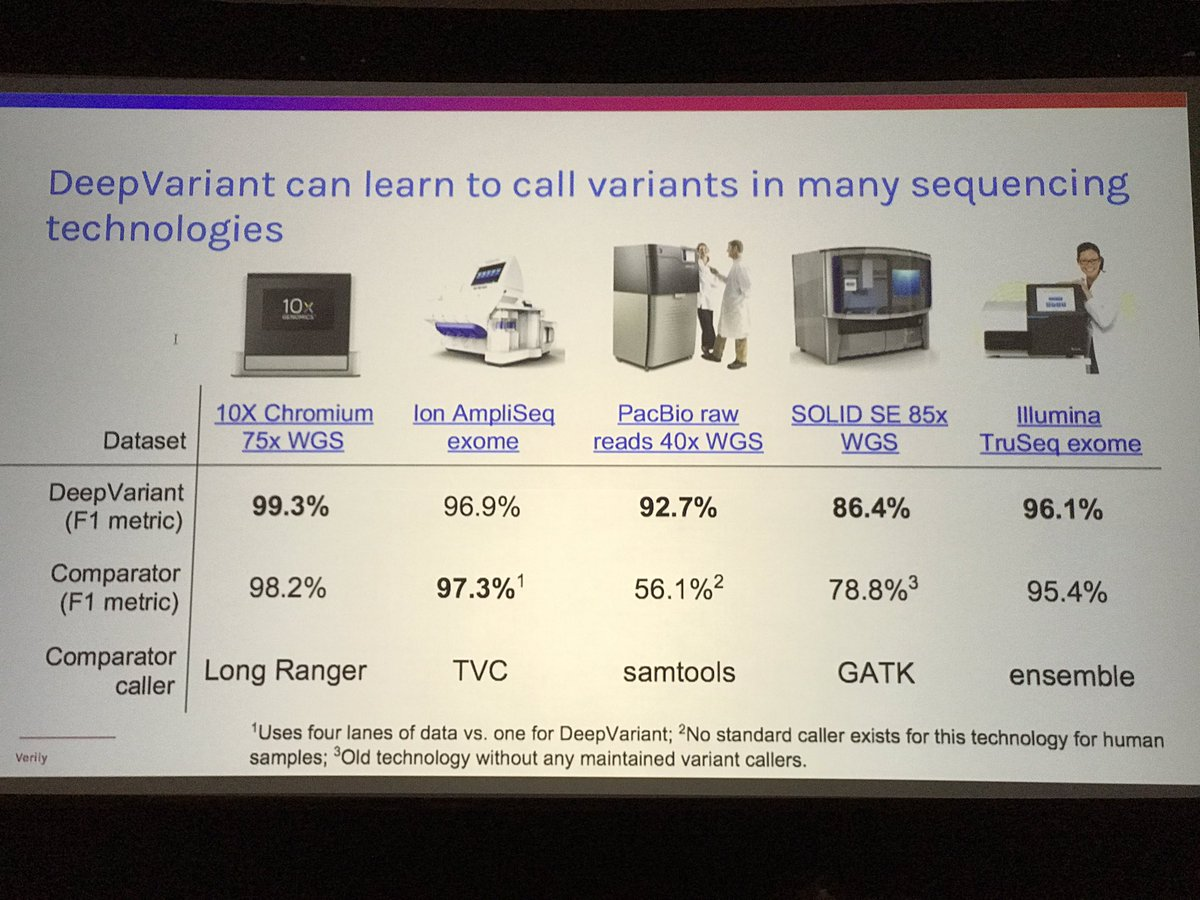 WGS and @10xgenomics variant calling by neural network where inputs are essentially IGV pileup screenshots. #agbt17 https://t.co/0fHNOH3dZR