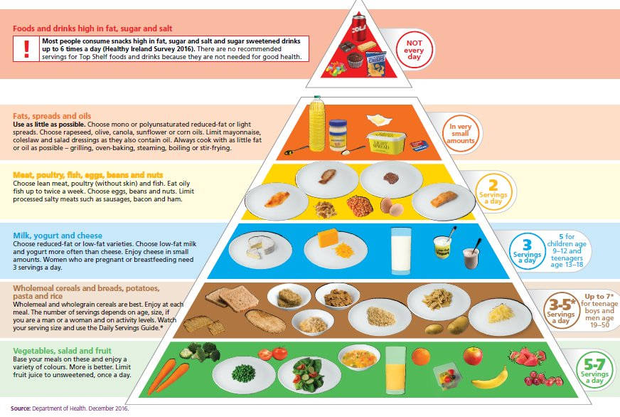 Our food pyramid has changed...comparing old and new great starter for  discussion with first years ...