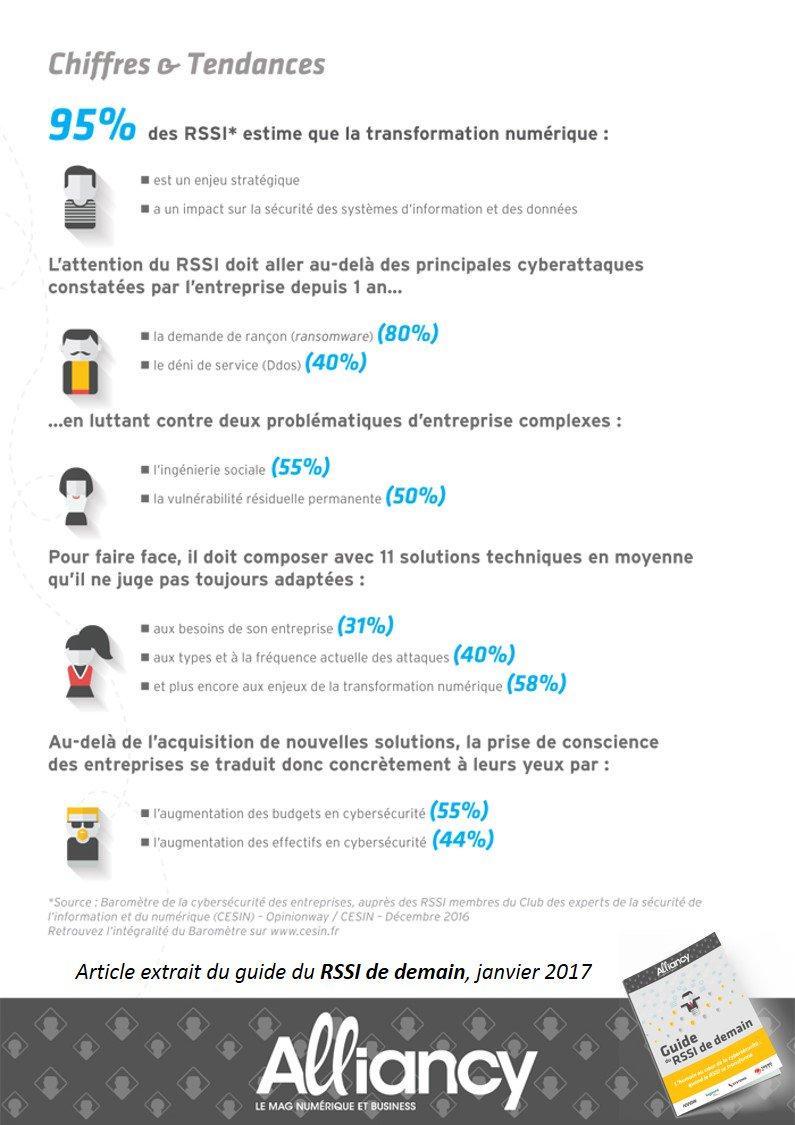 #EnChiffres -La principale #cybermenace rencontrée par les #RSSI du CESIN est le #ransomware Plus d&#39;infos  http:// bit.ly/2j92ycI  &nbsp;   #RSAC2017<br>http://pic.twitter.com/xBwqC8QH1l