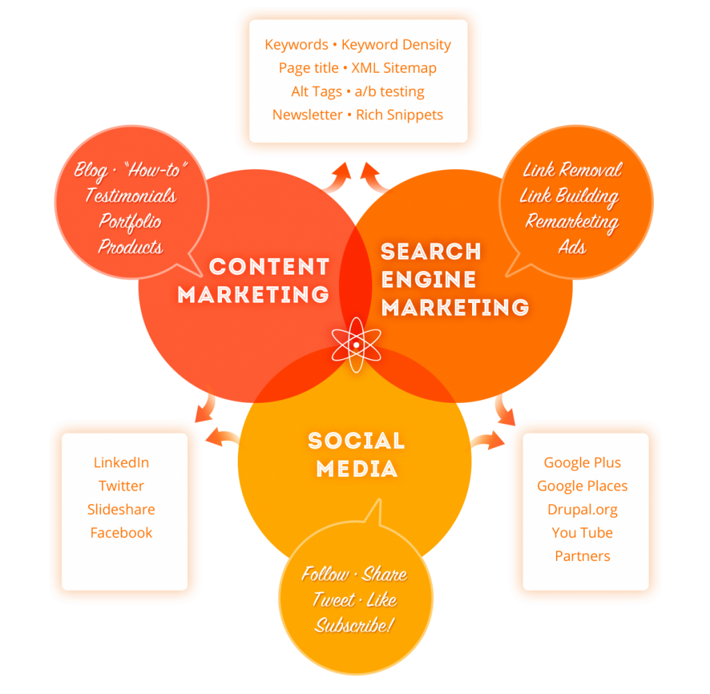#Contentmarketing #SEO #SEOisKING #Socialmedia #smm #smm16 #socialmediamarketing #GrowthHacking
