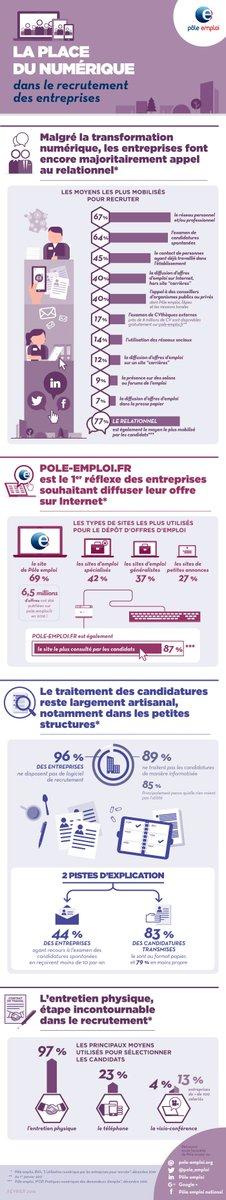 [Infographie] La place du numérique dans le recrutement des entreprises https://t.co/xvR17Z7nj3 par @pole_emploi https://t.co/EjyinS1E51