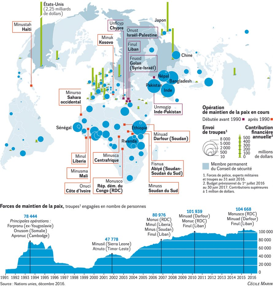 Casques bleus et contributions au maintien de la paix  http://www. monde-diplomatique.fr/cartes/casques -bleus &nbsp; …  via @mdiplo #cartographie de @Cecilecarto #ONU<br>http://pic.twitter.com/dHyz1Zx5tR