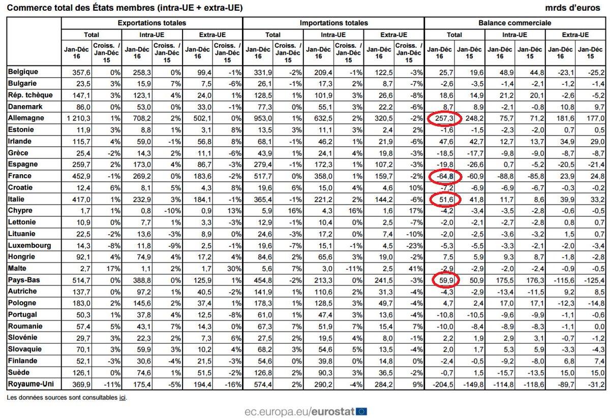 Excédent de 28,1 mrds d'euros du commerce international de biens de la #ZoneEuro en décembre (via @EU_Eurostat) ► http:// ec.europa.eu/eurostat/docum ents/2995521/7876096/6-15022017-AP-FR.pdf/5843236a-6569-4389-8886-6ec69b9d0e35 &nbsp; … <br>http://pic.twitter.com/KhwJbdb6nW