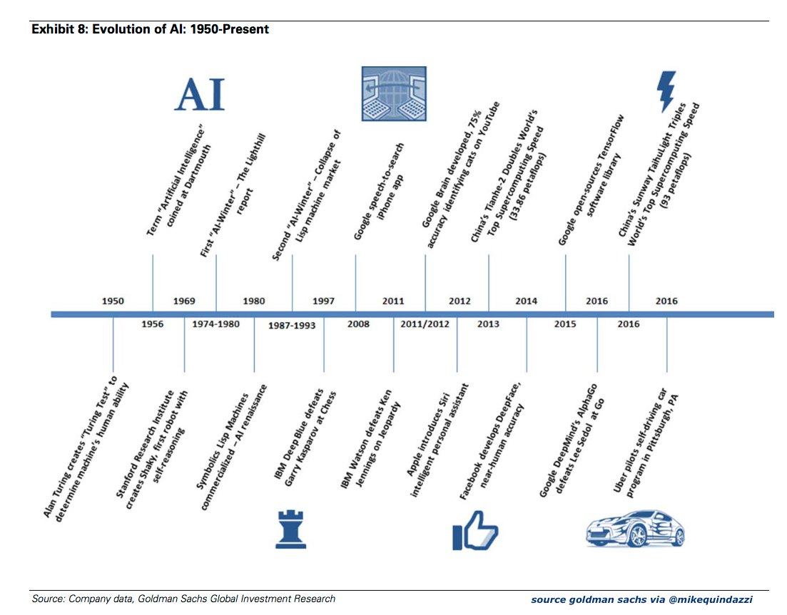 """the history and development of artificial intelligence Hawking says the development of ai could be the """"worst event"""" in the history of mankind."""