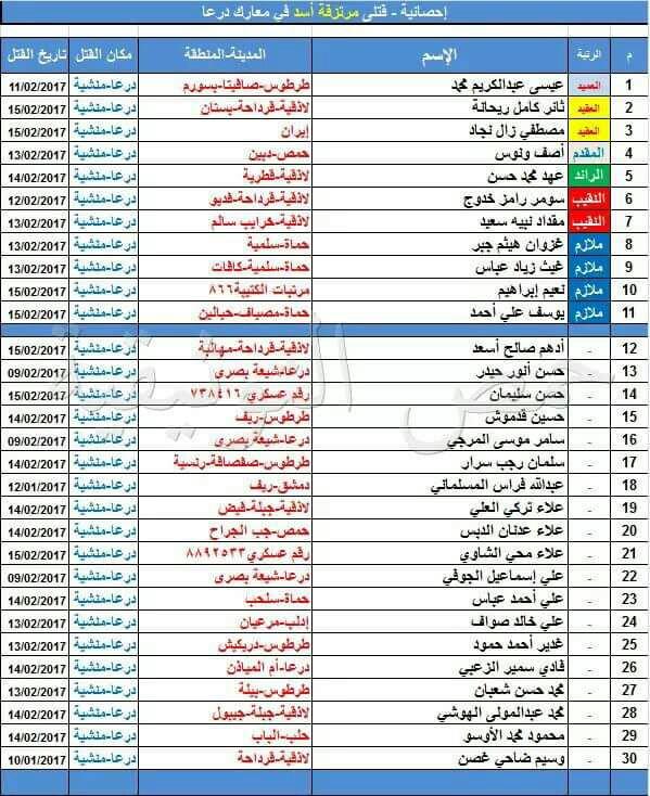 """اخر الاخبار والمستجدات جمعة """" مع الغوطة  """" 10-2-2017 - صفحة 3 C4yGFUxWMAEb0ca"""