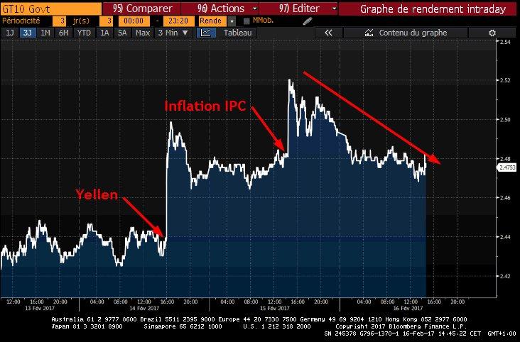 Taux 10 ans US  Erosion après la &quot;poussée&quot; Yellen + IPC    #US #10Y --&gt; <br>http://pic.twitter.com/UCoIMWyFzQ