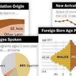 Looking for facts and data about #immigrants in the U.S.? See our detailed statistical portraits: https://t.co/PPI4zUiZbs