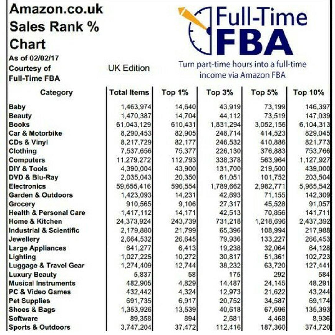 sales rank chart amazon