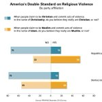 Say those who commit violent acts in name of Islam aren't really Muslim: 50% All US 33% GOP 55% Dem https://t.co/2aaCt5g069