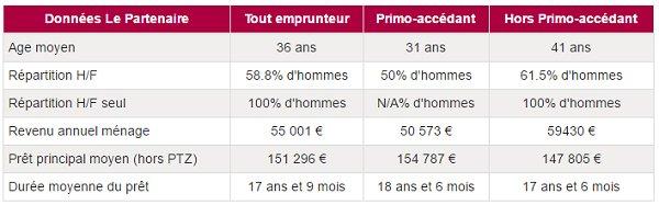 Crédit immobilier: le taux diffère suivant chaque profil #credit #immobilier #profil #banque #taux #courtier  http://www. le-partenaire.fr/actualites/fin ancieres/credit-immobilier-le-taux-differe-suivant-chaque-profil &nbsp; … <br>http://pic.twitter.com/fIpnTQghWD