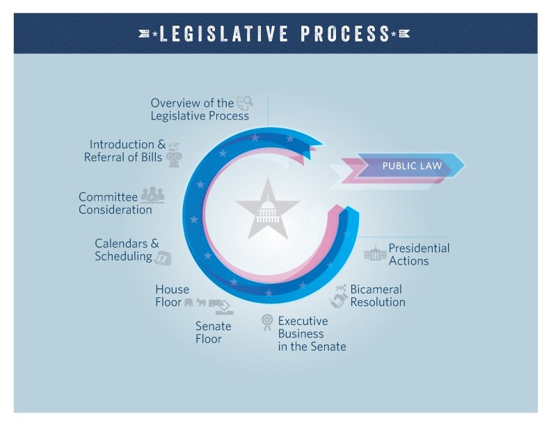 Need an intro to the Legislative Process? Our 9 videos provide a great start. https://t.co/1AwfUd7n84 https://t.co/tQpvEtwdEE