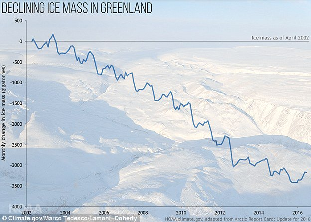 Mythbusting #climate fact: The past tells us Greenland&#39;s ice sheet is vulnerable to #globalwarming.  https:// skepticalscience.com/stable-greenla nd-ice-sheet.htm &nbsp; … <br>http://pic.twitter.com/mm4bdbsL8N