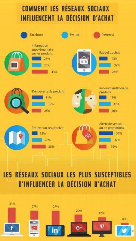 Les réseaux sociaux influencent grandement la décision d&#39;achat ... #socialmedia #digital #ecommerce via @HugoWeinmann<br>http://pic.twitter.com/1fTuRA48UT