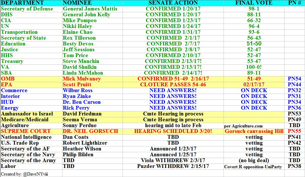 #TrumpTransition Update 2/16 12pm MULVANEY CONFIRMED 51-49! PRUITT CLOTURE PASSED 54-46! GORSUCH HEARING MARCH 20TH! 2 Hearings in progress <br>http://pic.twitter.com/iVYprW8UMM