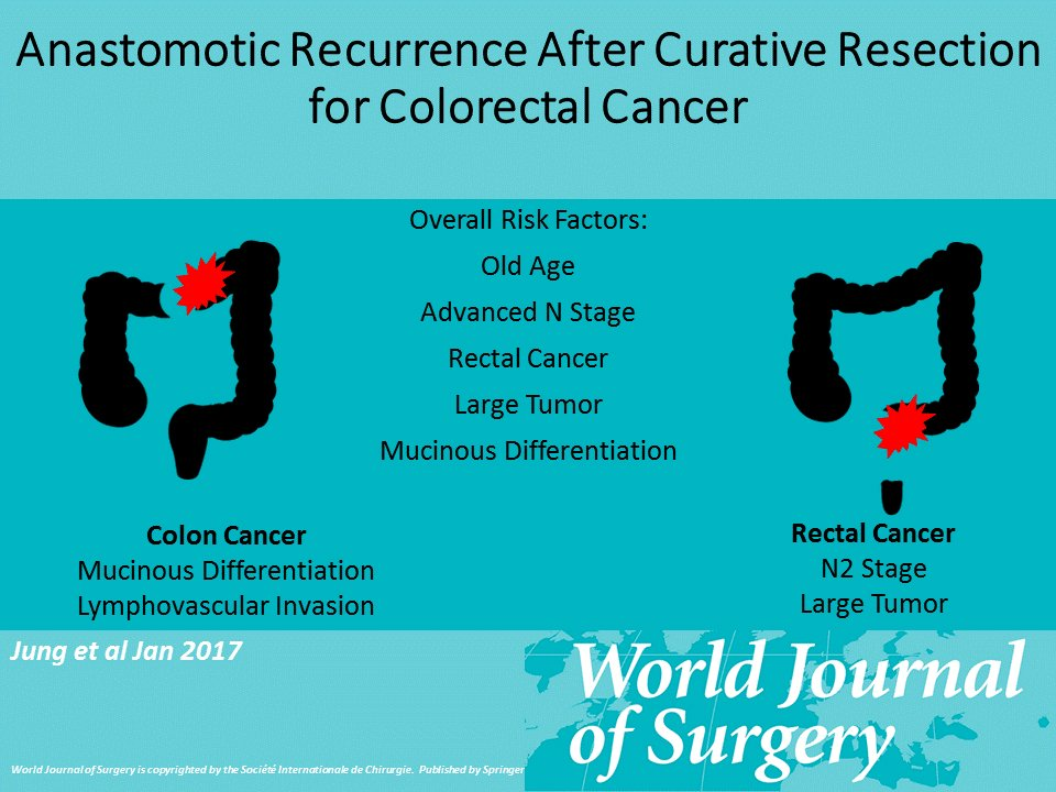 Wjs On Twitter Anastomotic Recurrence After Curative Resection For Colorectal Cancer Https T Co Pgy8qmuthj Wjs Visualabstract Colorectalsurgery Https T Co 8trzks23sp