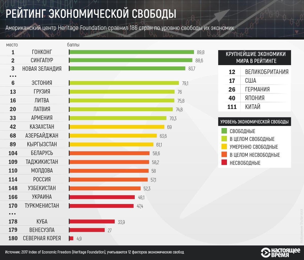по каким показателям россия занимала 1 место