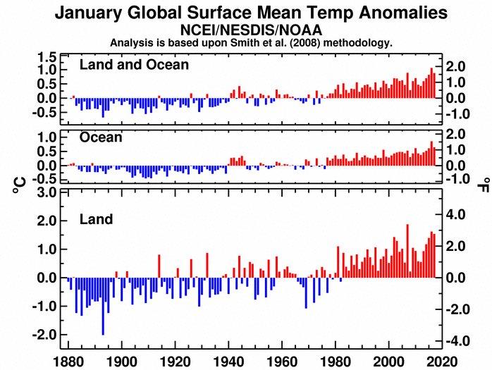 En @ecazatormentas os traemos el informe climático del Planeta: #enero de 2017 el tercero más #cálido del registro  http:// lsh.re/1CKHU  &nbsp;  <br>http://pic.twitter.com/gKdA5HkJ5a