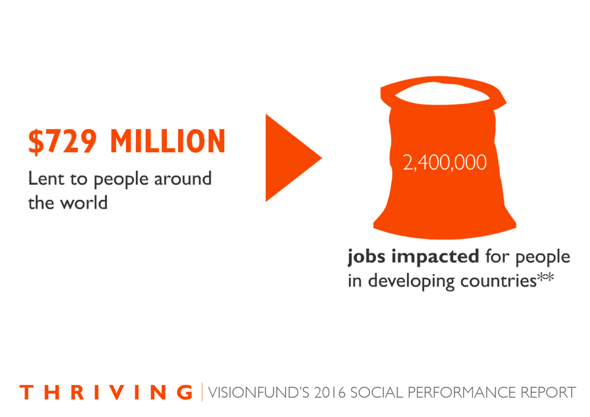 world vision on twitter last year loans from our microfinance last year loans from our microfinance partner visionfund created or sustained 2 400 000 jobs around the world bddy me 2lbt7vh pic twitter com