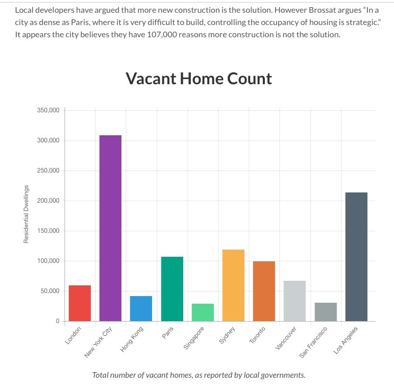 Image result for Vacant Homes Are A Global Epidemic, And Paris Is Fighting It With A 60% Tax