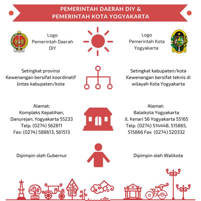 Uzivatel Dinas Kominfo Diy Na Twitteru Apa Bedanya Pemda Daerah Istimewa Yogyakarta Dan Pemerintah Kota Yogyakarta Cek Info Berikut