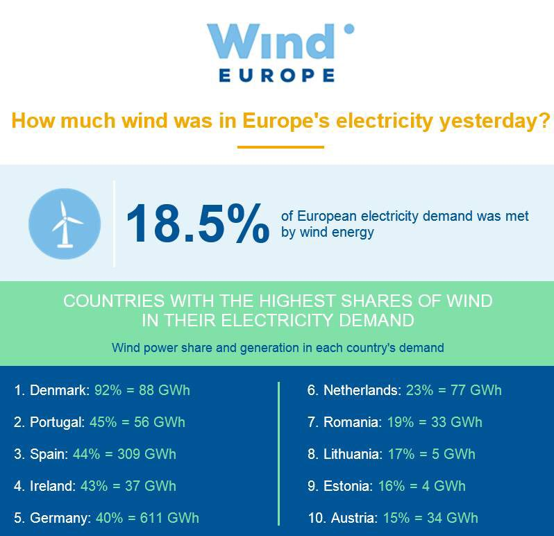 Wind energy covered 18.5% of Europe's power demand yesterday. In Denmark it covered 92%, in Spain 44%, in Romania 19%. #Dailywind