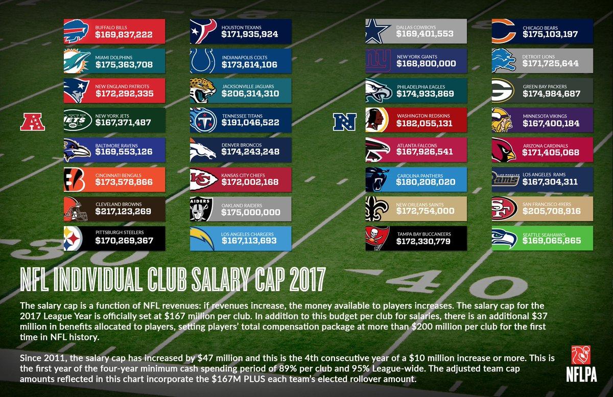 NFL salary cap jumps again to  167 million for 2017 season ... d5f8a76984f