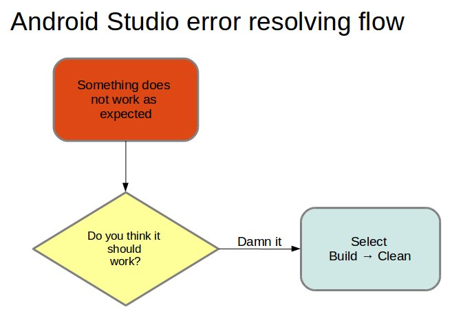 A helpful flow chart for solving development issues with @androidstudio Helped me to save countless hours. https://t.co/M19726TrYg