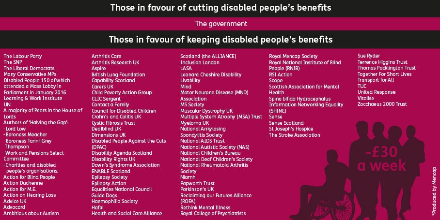 Please RT if you are in favour of disabled people getting the benefits they need https://t.co/fgpKsnLwDw