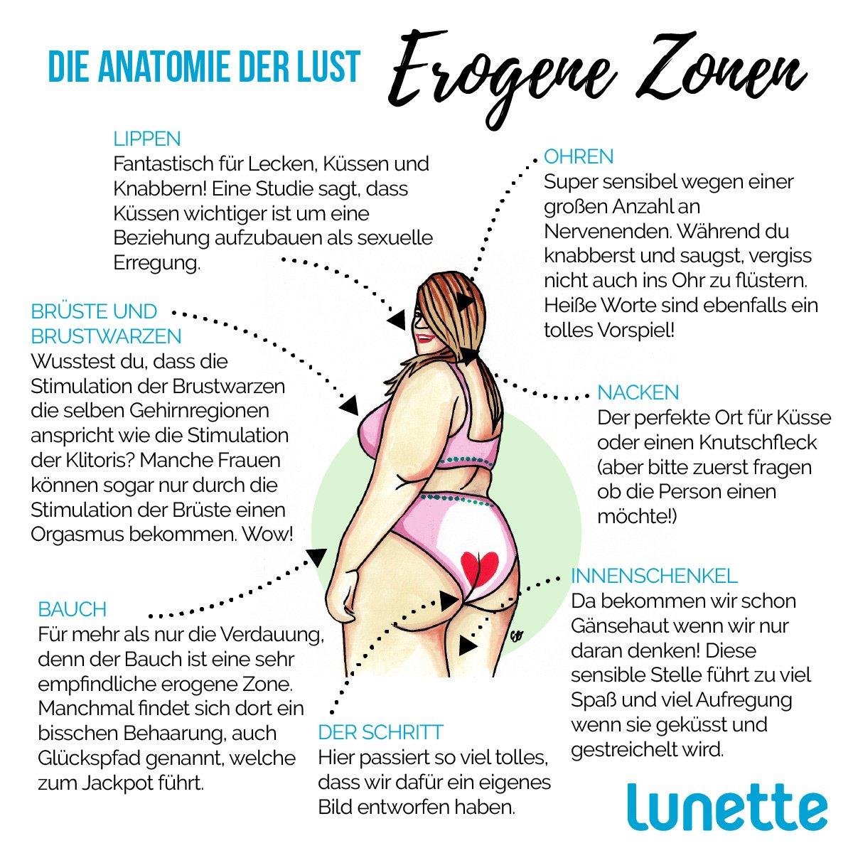 Fein Anatomie Der Lust Ideen - Menschliche Anatomie Bilder ...