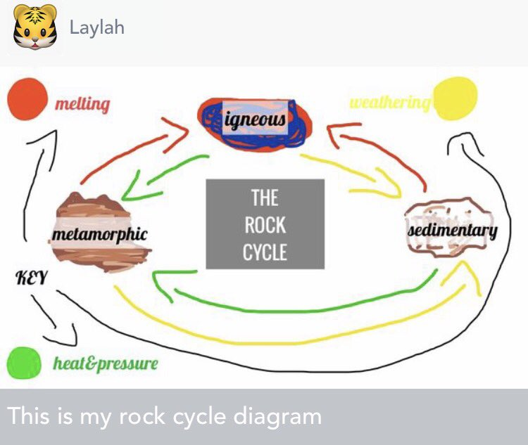 Sciencerocks on twitter the yr 4s created some brilliant rock the yr 4s created some brilliant rock cycle diagrams using seesaws drawing feature after watching flocabularys rock cycle clippicitter ccuart Gallery