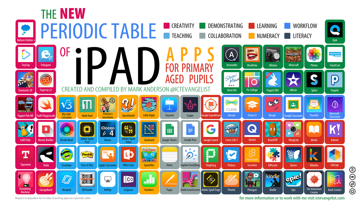 Mark anderson on twitter new the periodic table of ipad apps new the periodic table of ipad apps for primary aged pupils httpsictevangelistthe new periodic table of ipad apps for primary aged pupils urtaz Choice Image