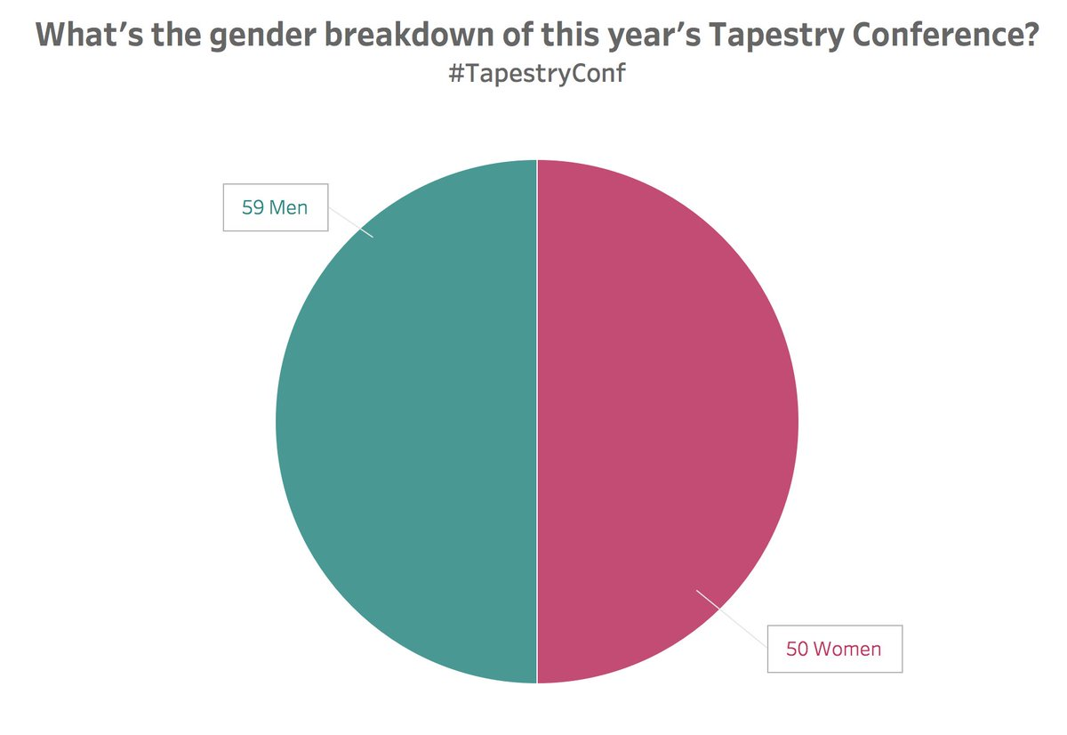 Tapestry conference on twitter sometimes a pie chart is the tapestry conference on twitter sometimes a pie chart is the right chart like when you want to show off the attendee gender breakdown this year nvjuhfo Image collections