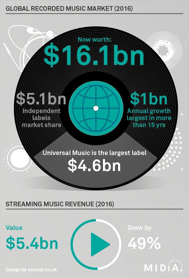 Recorded Music Revenues Grew By $1.1 billion in 2016 https://t.co/gDSMioXTnZ @midiaresearch https://t.co/NPiL1rwzCP