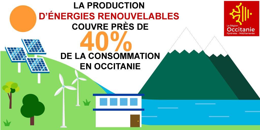 2e région française productrice d'#EnergiesRenouvelables. L'objectif: Etre la première Région à #EnergiePositive d'Europe, on lâche rien ! 💪