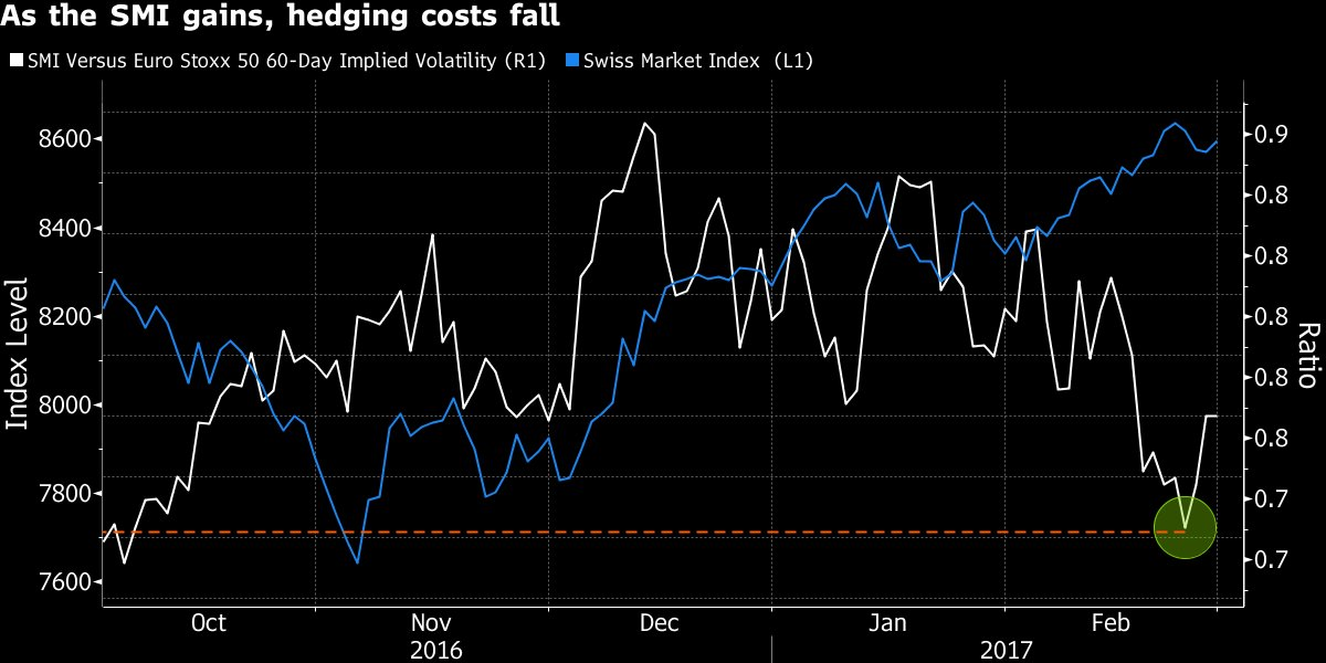 Uncertainty in France means investors are once again flocking to Swiss stocks https://t.co/djB7zm3vg7