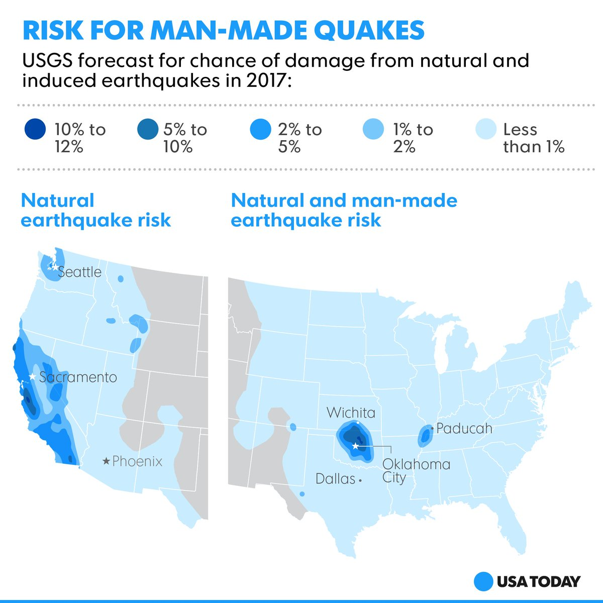Man-made earthquakes in the USA