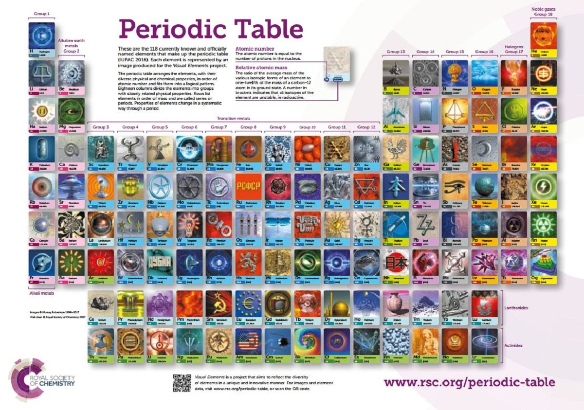 Royal society of chemistry on twitter weve updated our printable royal society of chemistry on twitter weve updated our printable visual elements periodic table with images for the newelements download the pdf here urtaz Choice Image